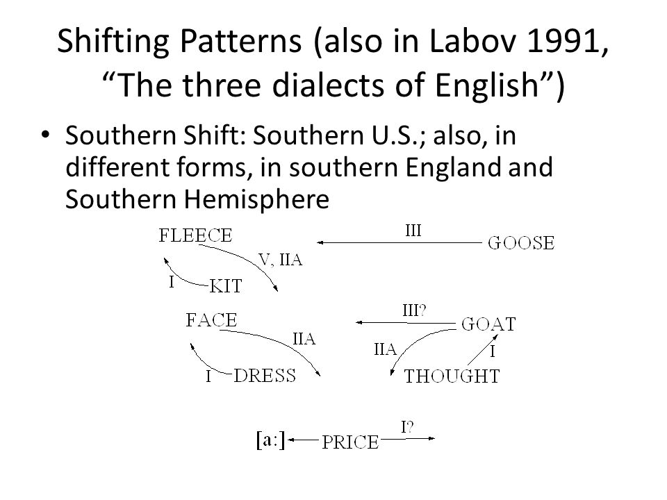 Shifting Patterns (also in Labov 1991, The three dialects of English )