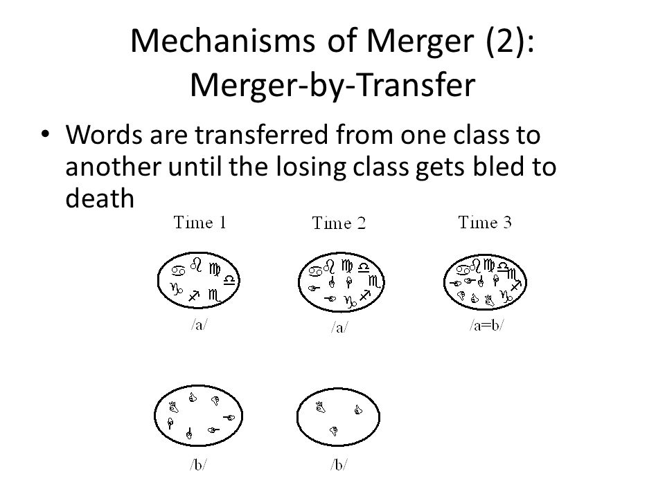 Mechanisms of Merger (2): Merger-by-Transfer