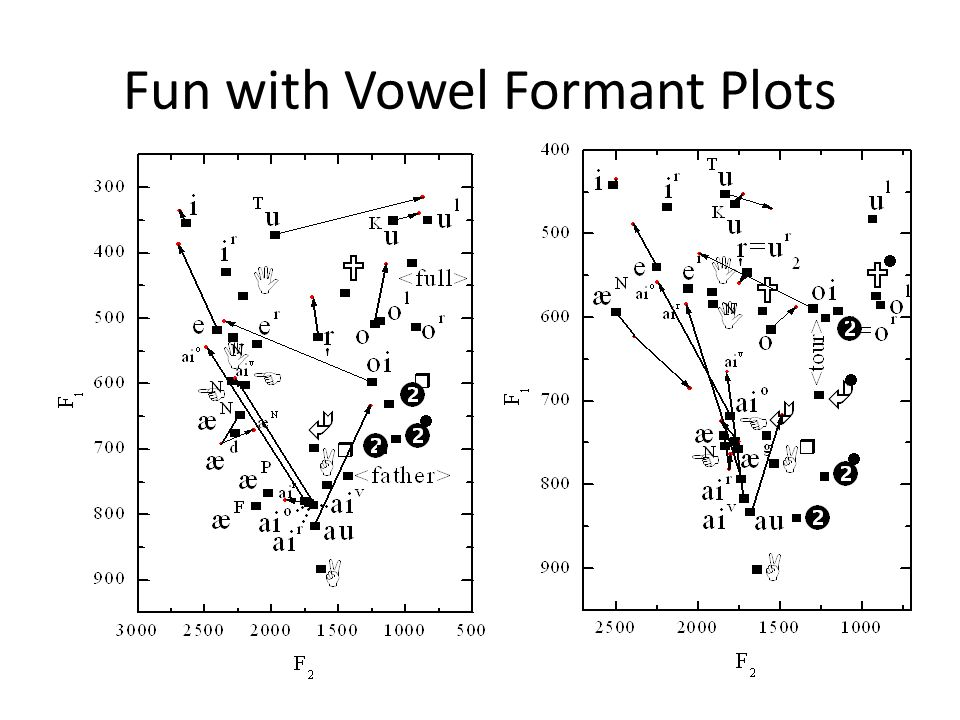 Fun with Vowel Formant Plots