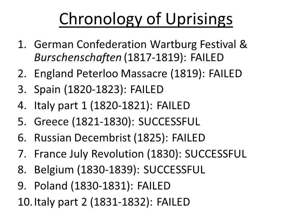 Chronology of Uprisings