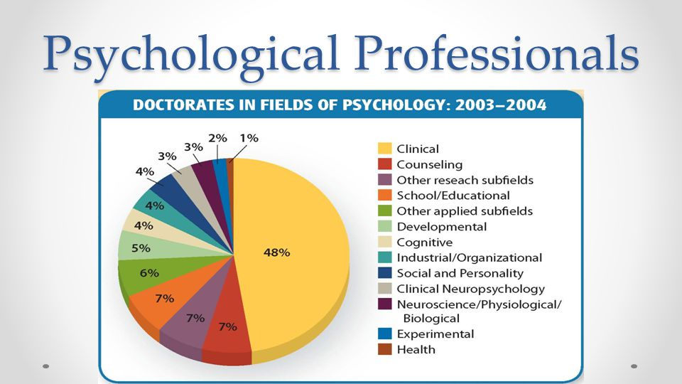 Psychological Professionals