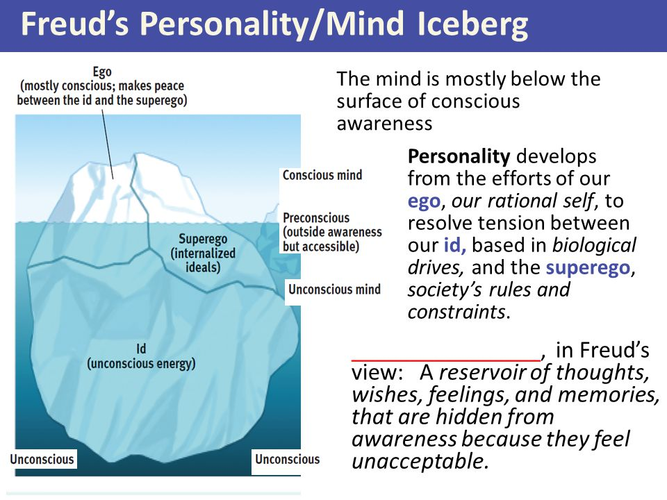 Freud's Personality/Mind Iceberg