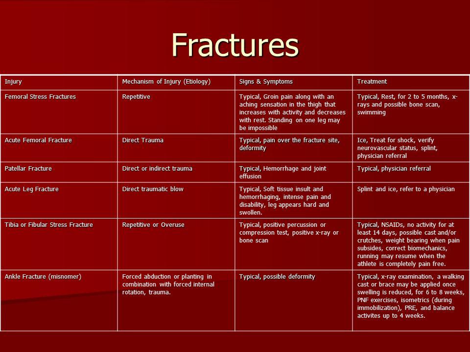 Fractures Injury Mechanism of Injury (Etiology) Signs & Symptoms