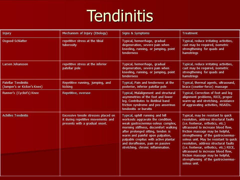 Tendinitis Injury Mechanism of Injury (Etiology) Signs & Symptoms