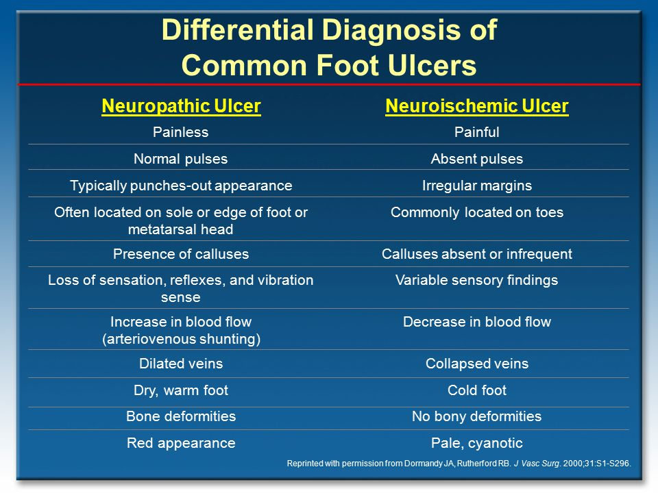 Differential Diagnosis of Common Foot Ulcers
