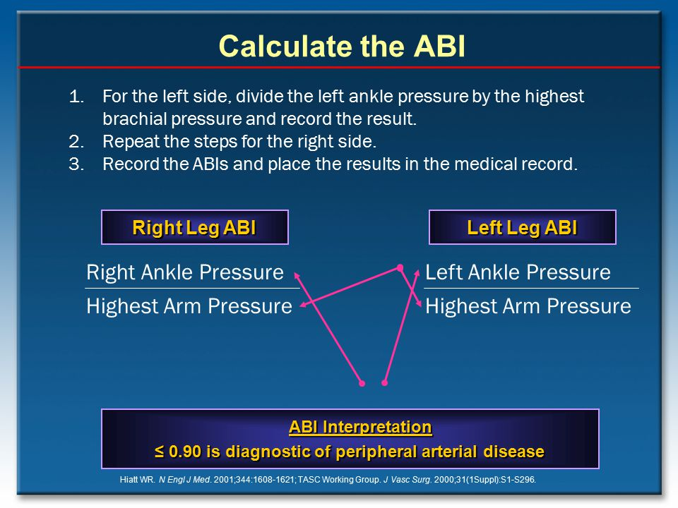 ≤ 0.90 is diagnostic of peripheral arterial disease