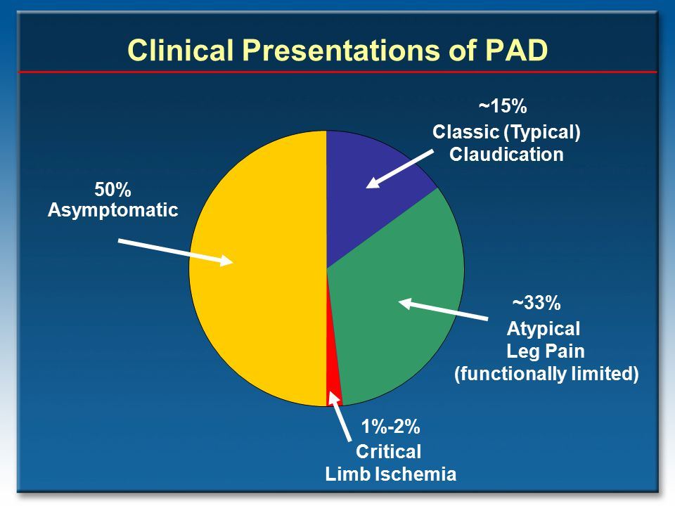 Clinical Presentations of PAD