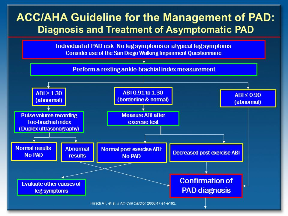 ACC/AHA Guideline for the Management of PAD: Diagnosis and Treatment of Asymptomatic PAD