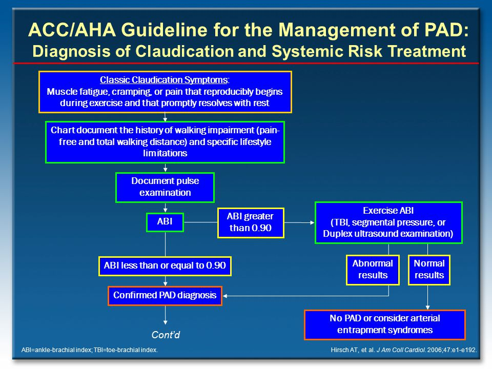 ACC/AHA Guideline for the Management of PAD: Diagnosis of Claudication and Systemic Risk Treatment