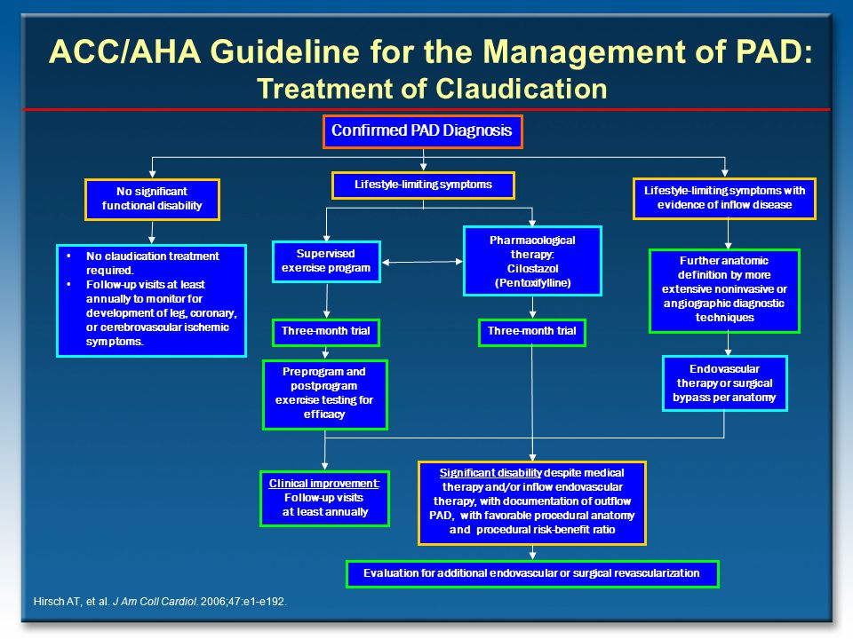 ACC/AHA Guideline for the Management of PAD: Treatment of Claudication