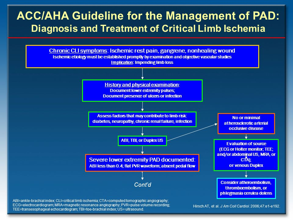 ACC/AHA Guideline for the Management of PAD: Diagnosis and Treatment of Critical Limb Ischemia