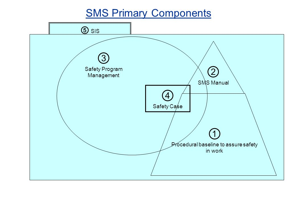SMS Primary Components