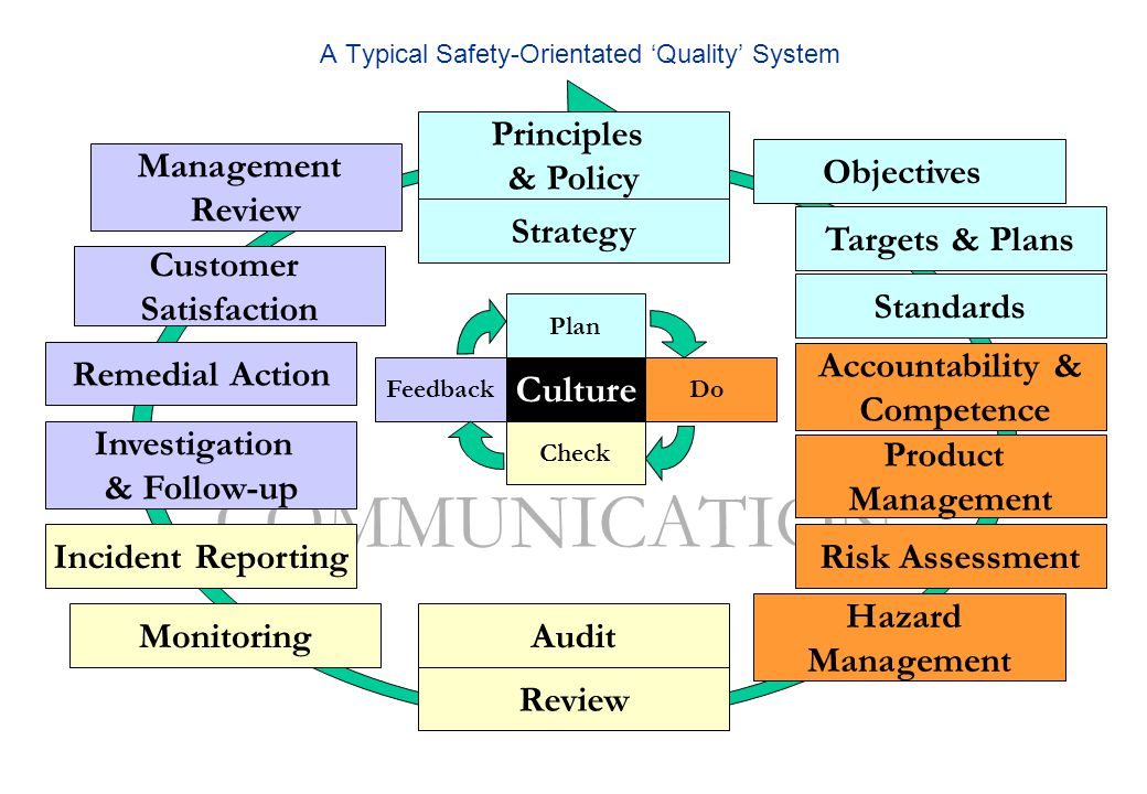 A Typical Safety-Orientated 'Quality' System