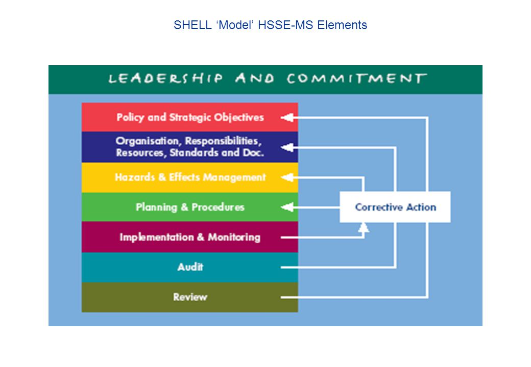SHELL 'Model' HSSE-MS Elements