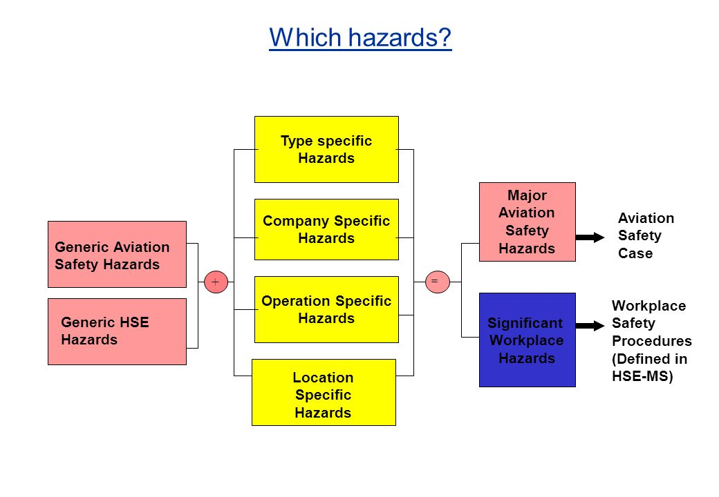 Which hazards Type specific Hazards Major Aviation Safety Hazards