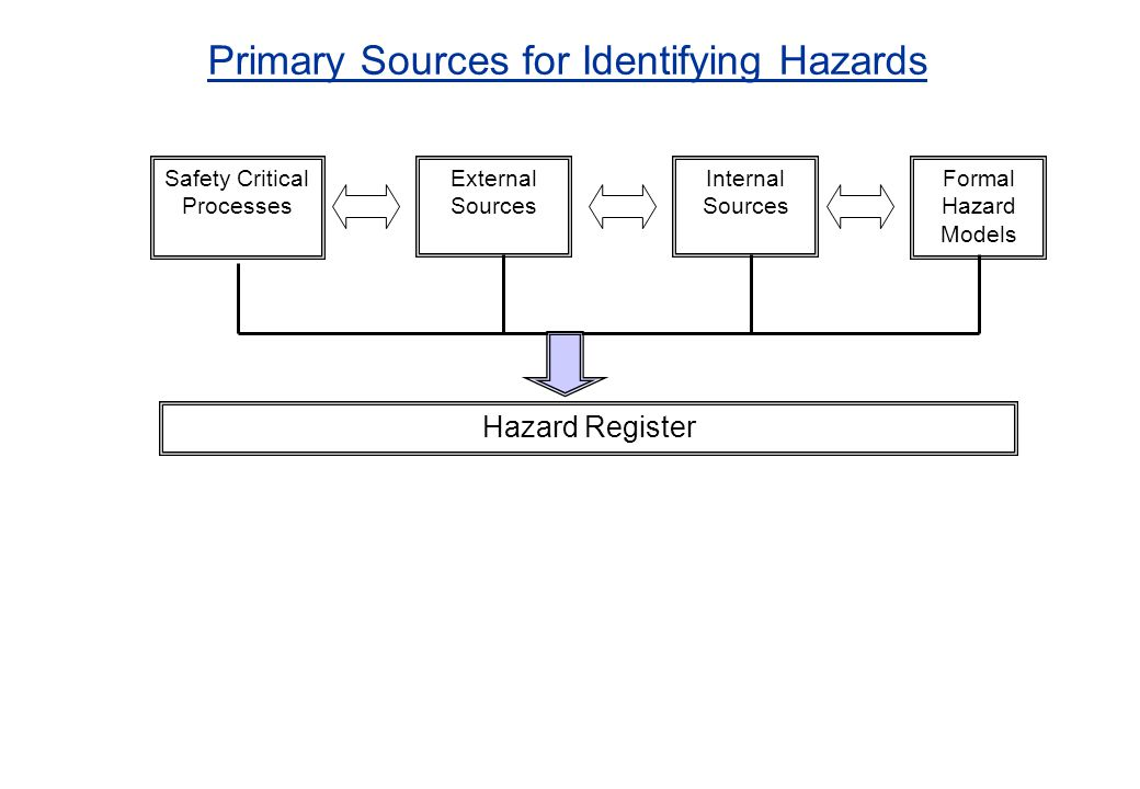 Primary Sources for Identifying Hazards