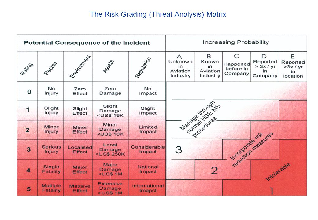 The Risk Grading (Threat Analysis) Matrix