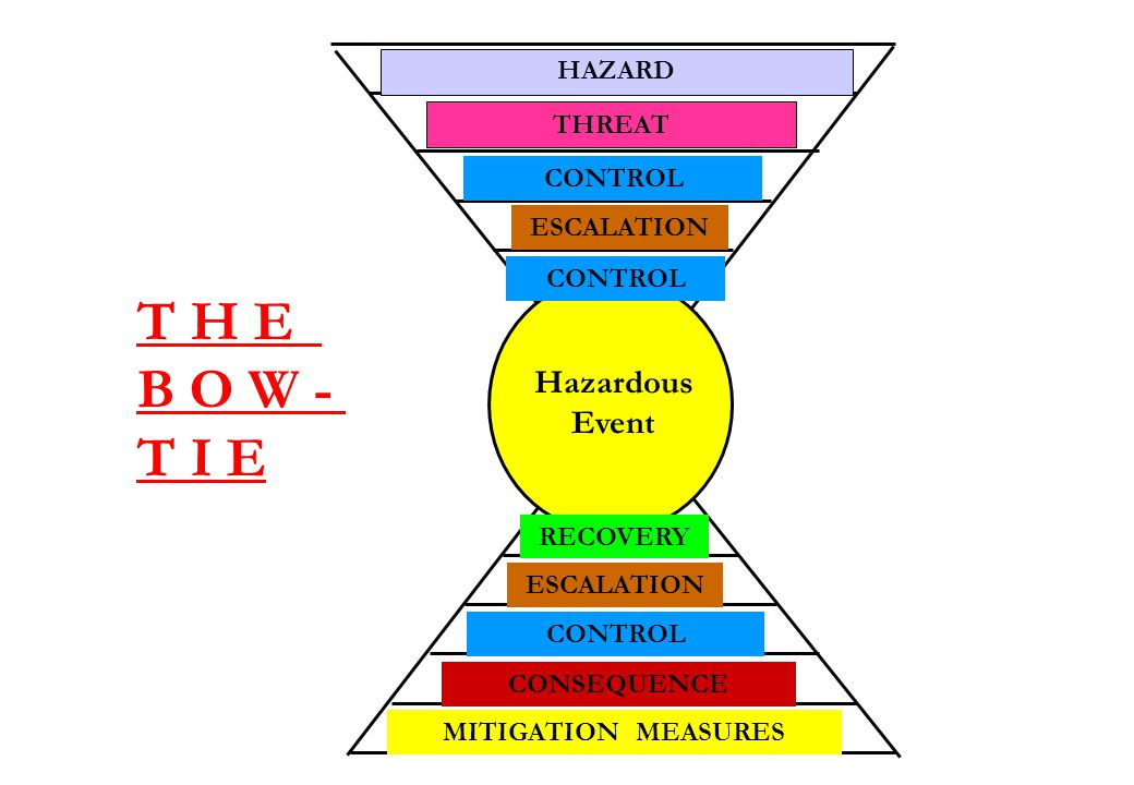 T H E B O W - T I E Hazardous Event Slide 15 HAZARD THREAT CONTROL