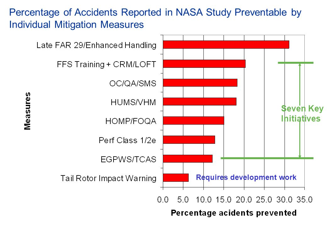 Percentage of Accidents Reported in NASA Study Preventable by Individual Mitigation Measures