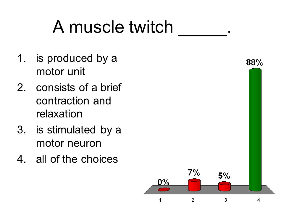 A muscle twitch _____. is produced by a motor unit