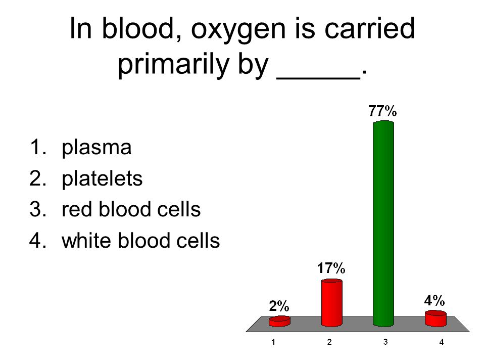 In blood, oxygen is carried primarily by _____.