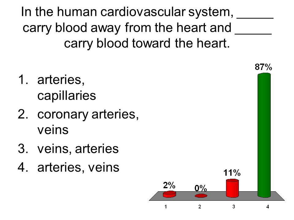 In the human cardiovascular system, _____ carry blood away from the heart and _____ carry blood toward the heart.