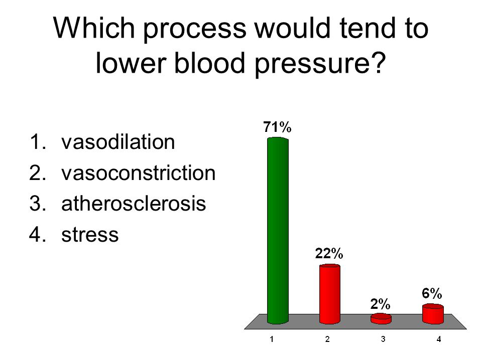 Which process would tend to lower blood pressure