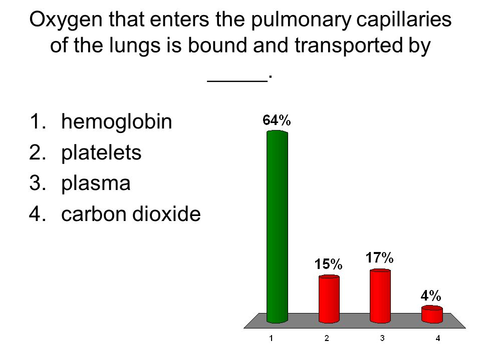 Oxygen that enters the pulmonary capillaries of the lungs is bound and transported by _____.