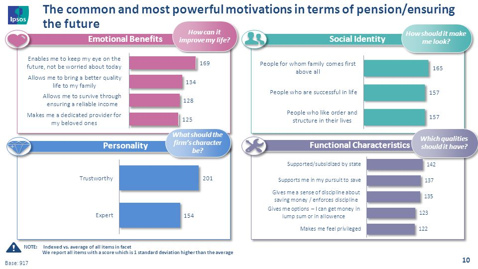The common and most powerful motivations in terms of pension/ensuring the future