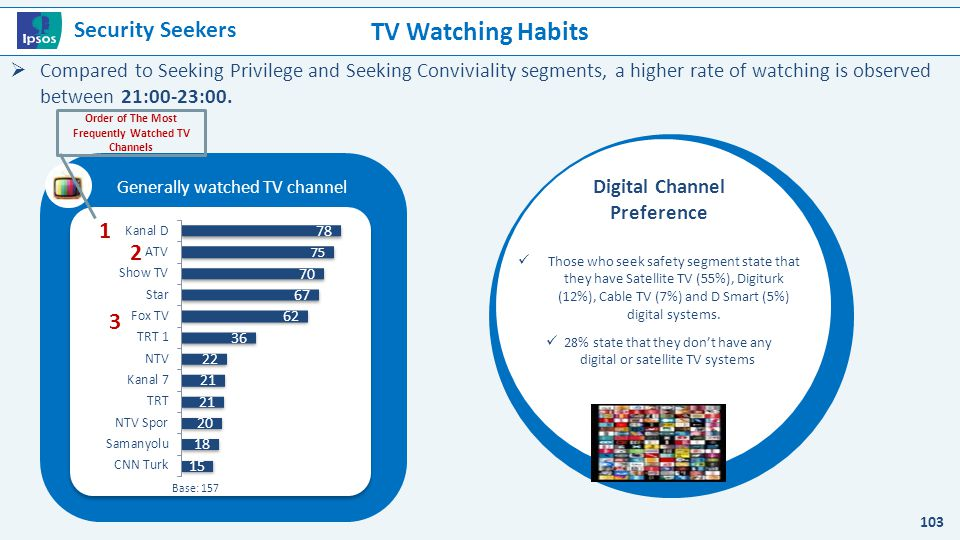 TV Watching Habits Security Seekers 1 2 3
