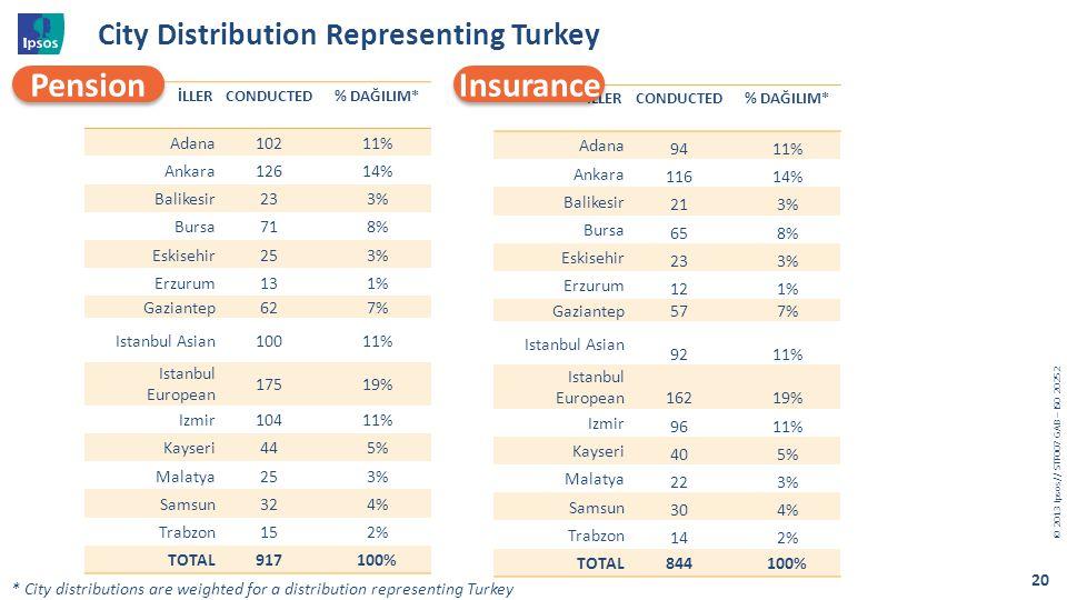 City Distribution Representing Turkey
