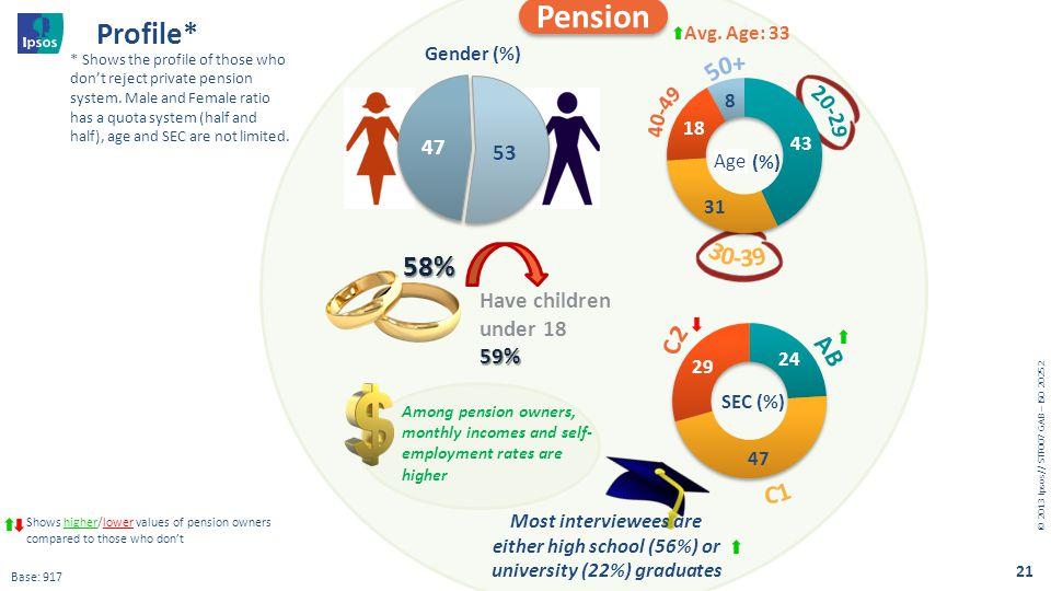 Pension Profile* 58% 50+ 40-49 20-29 30-39 C2 AB C1