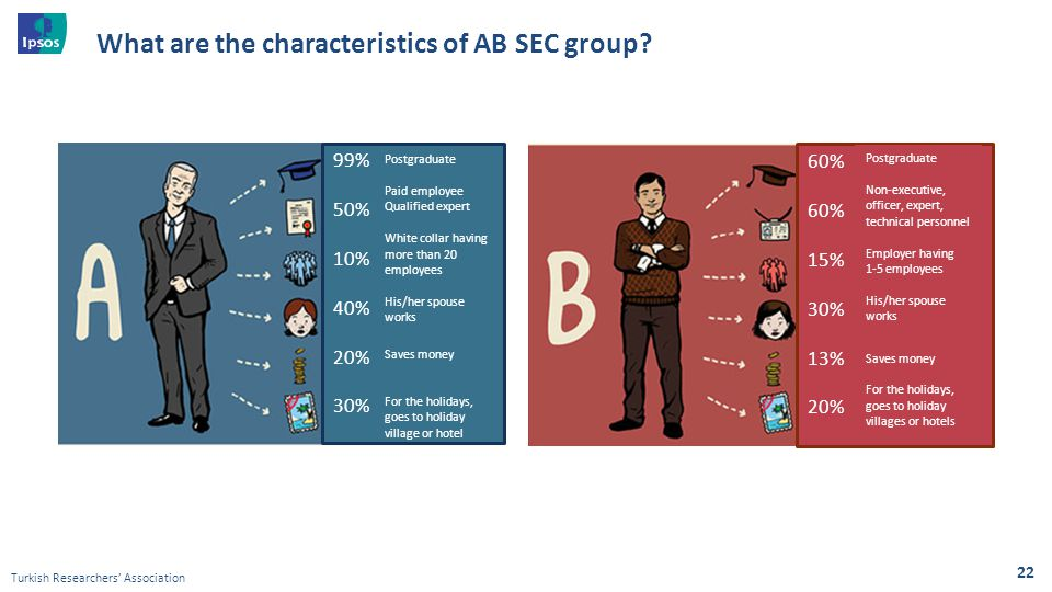 What are the characteristics of AB SEC group