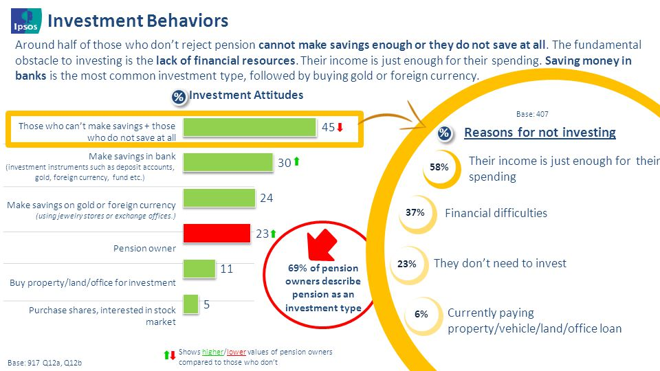 Investment Behaviors Reasons for not investing