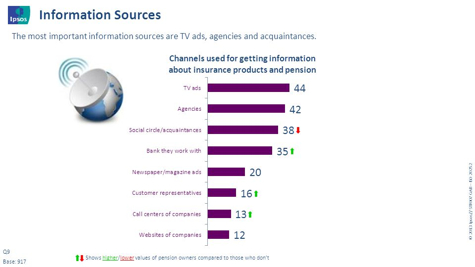 Information Sources The most important information sources are TV ads, agencies and acquaintances. Q9.