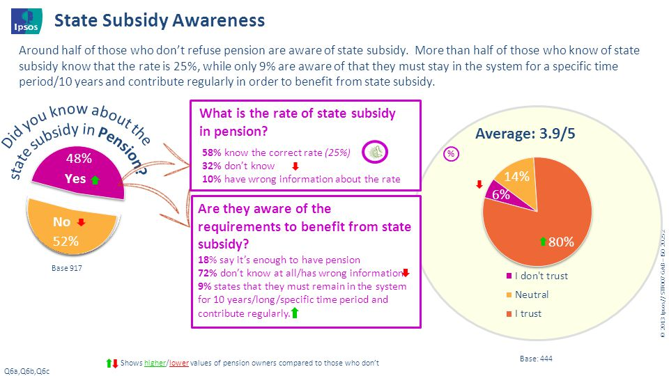 State Subsidy Awareness