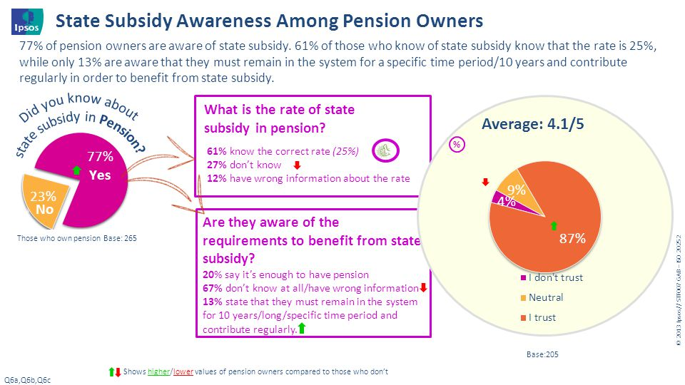 State Subsidy Awareness Among Pension Owners