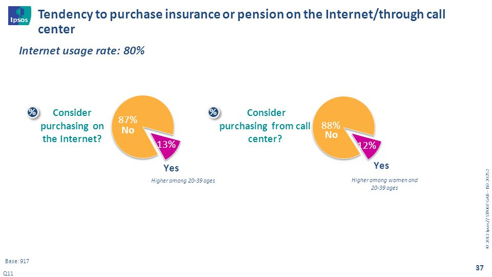 Tendency to purchase insurance or pension on the Internet/through call center