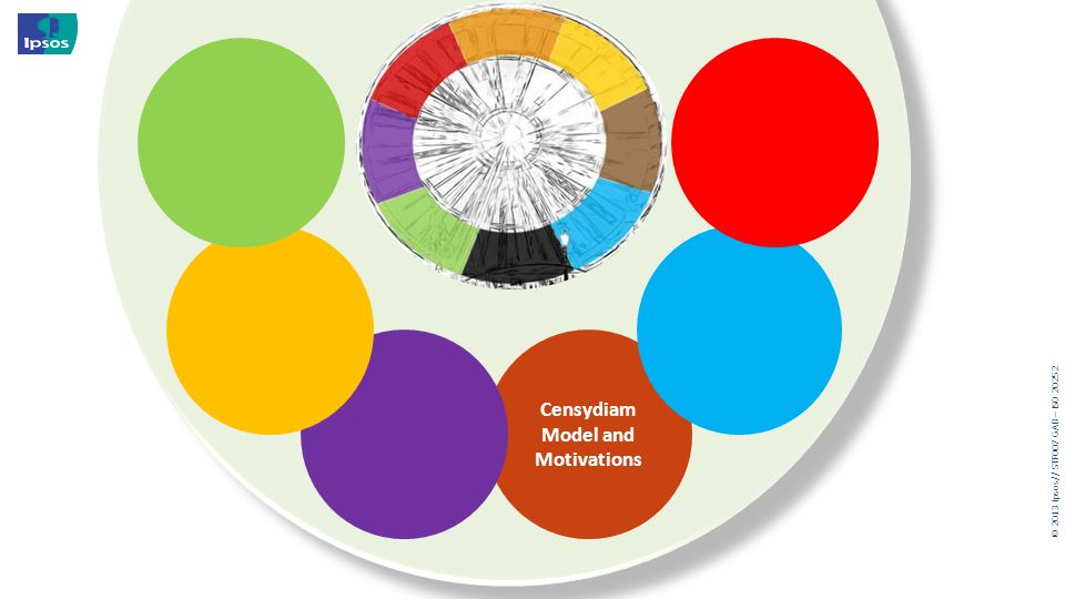 Censydiam Model and Motivations