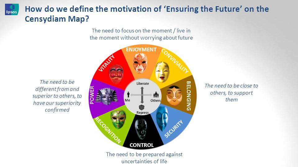 How do we define the motivation of 'Ensuring the Future' on the Censydiam Map