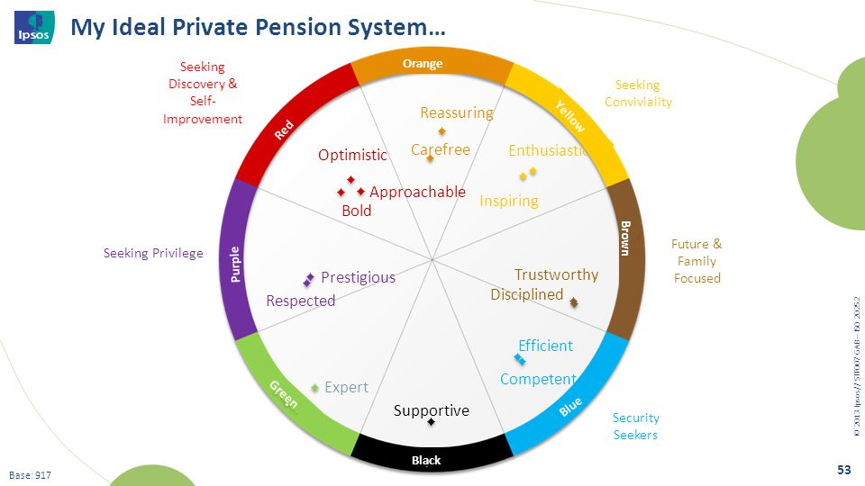 My Ideal Private Pension System…