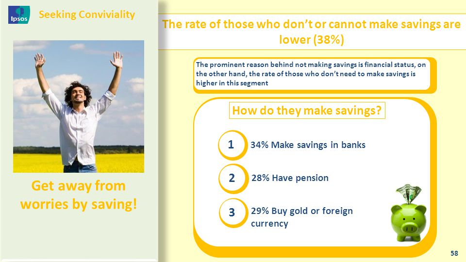 The rate of those who don't or cannot make savings are lower (38%)