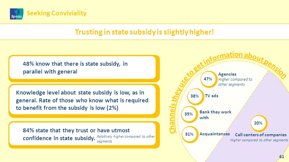 Trusting in state subsidy is slightly higher!