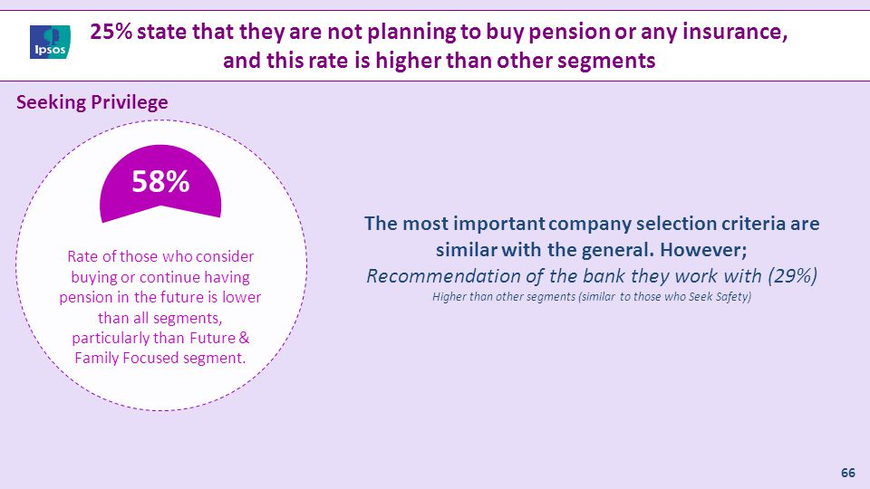 25% state that they are not planning to buy pension or any insurance,
