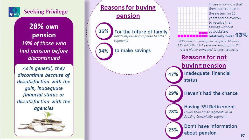 Reasons for buying pension Reasons for not buying pension