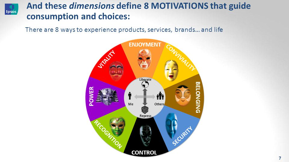 And these dimensions define 8 MOTIVATIONS that guide consumption and choices: