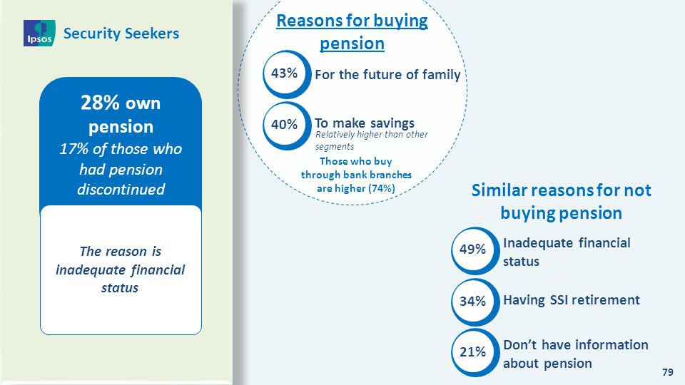 28% own pension Reasons for buying pension