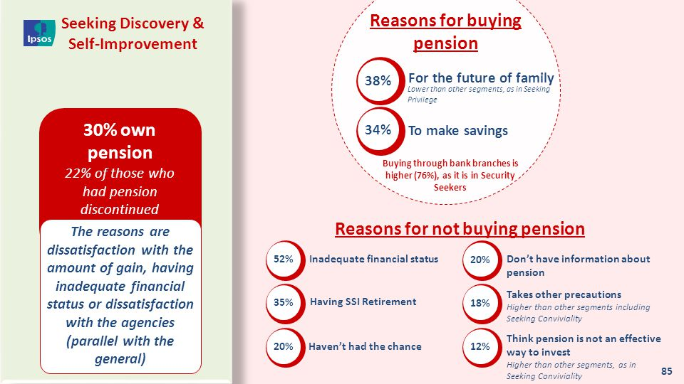 Reasons for buying pension