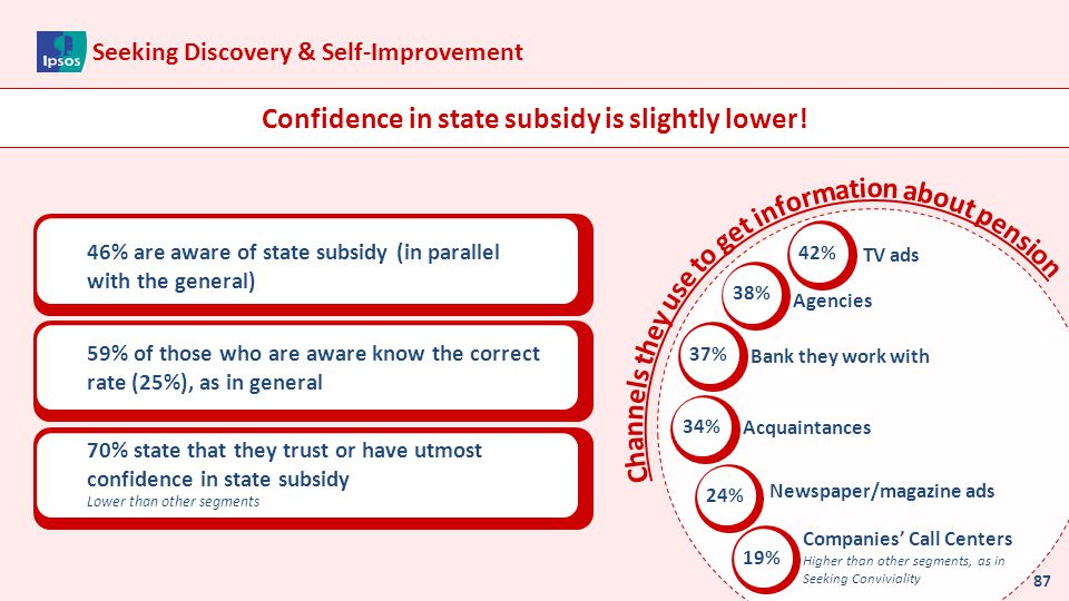 Confidence in state subsidy is slightly lower!