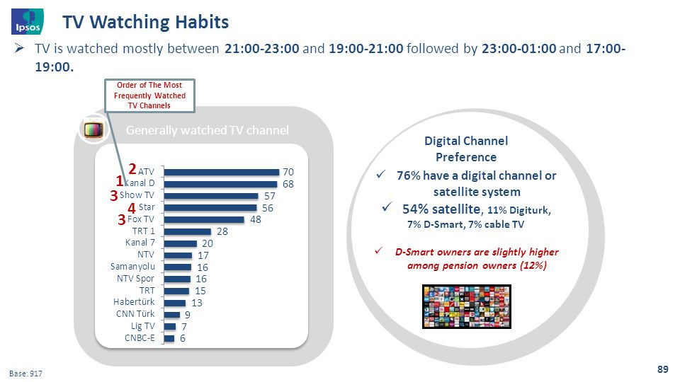 TV Watching Habits TV is watched mostly between 21:00-23:00 and 19:00-21:00 followed by 23:00-01:00 and 17:00-19:00.